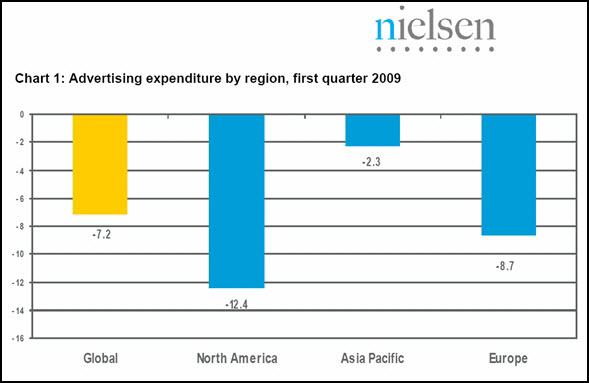 nielsen-ad-expenditure-region-q1-2009