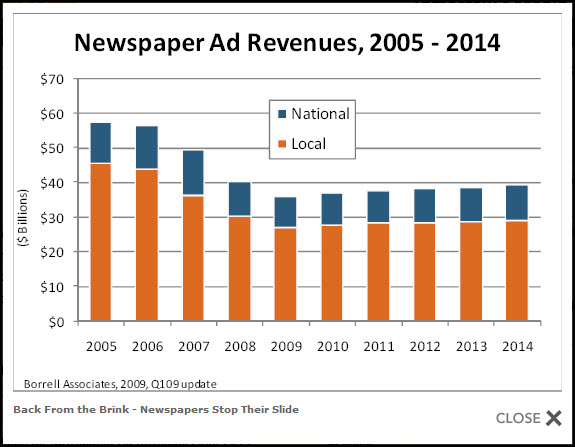 newspaperadrevenues2014