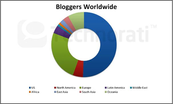 BloggersWorldwide2011