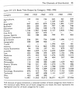 Book Title Output 1940-1990