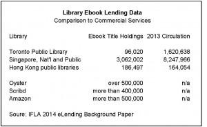 Library Ebook Lending Data