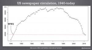us news circ-1940-2011