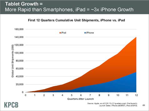 Source: Mary Meeker, KPCB