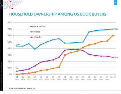 Source: Nielsen Book Market Research