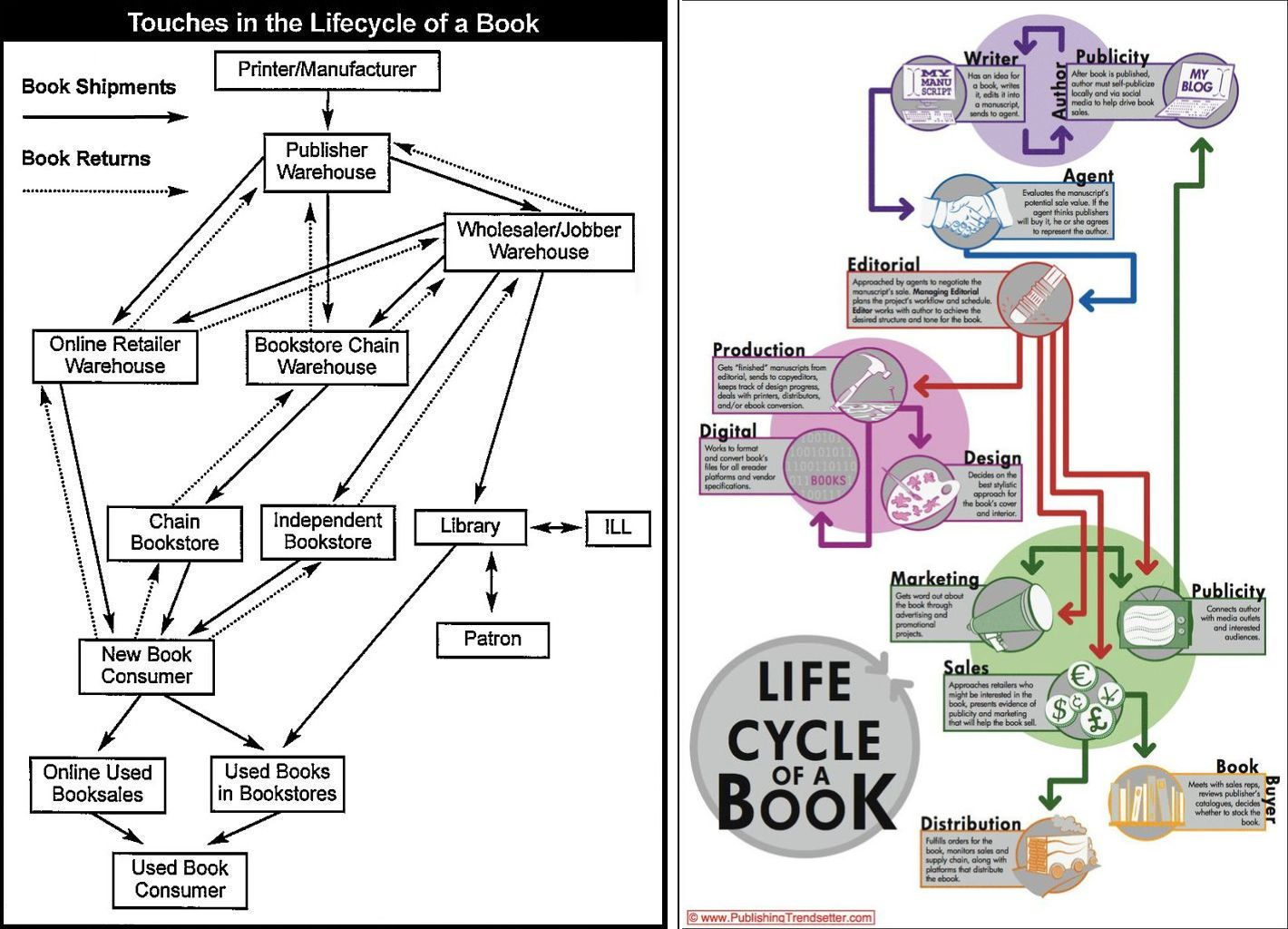 Thad Mcilroy Future Of Publishing Reengineering The Book Offset Printing Diagram Press Lifecycletwocharts