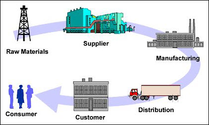 thad mcilroy   future of publishing » reengineering the book    the archetypical supply chain diagram