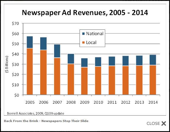 newspaperadrevenues2014
