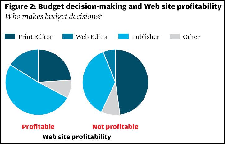 budgetsprofitability