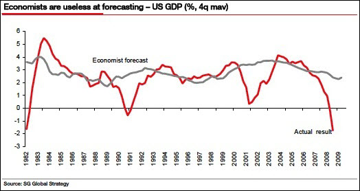 gdp-forecastaccuracy