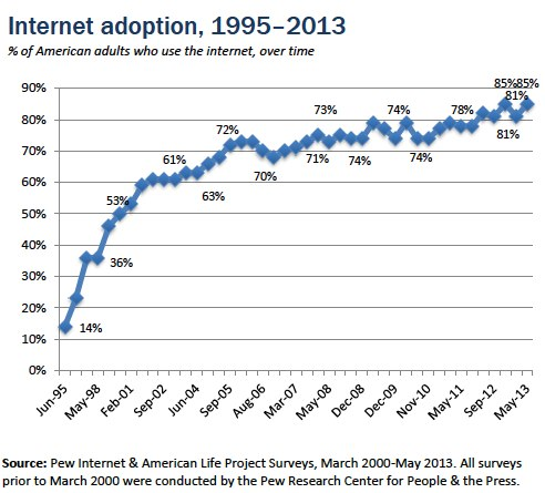 Internet adoption over time chart