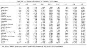 Title Output 1991-1999
