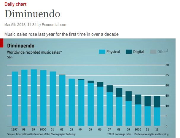 Music Sales2-Economist