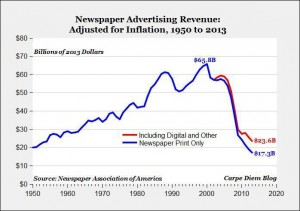 newspaper-ad-revenue