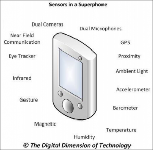Source: The Digital Dimension of Technology