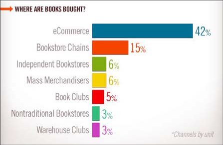Source: Bowker U.S. Book Consumer Demographics & Buying Behaviors Review, 2013
