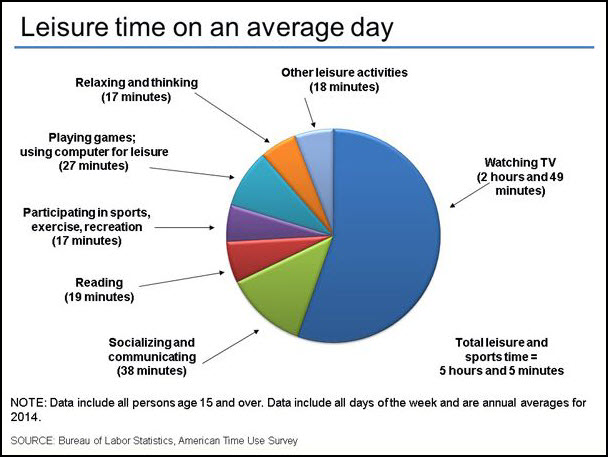 Leisure Time on Average Day2